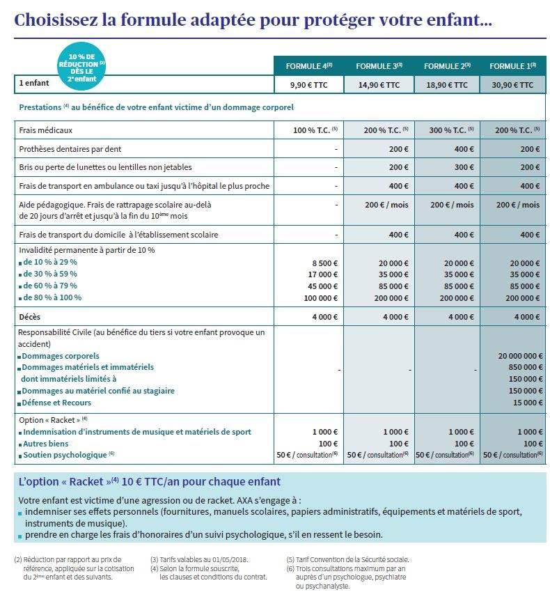 tableau des garanties assurance scolaire AXA